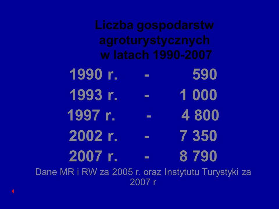 Liczba gospodarstw agroturystycznych w latach 1990-2007 1990 r. - 590 1993 r. - 1 000 1997 r. - 4 800 2002 r. - 7 350 2007 r. - 8 790 Dane MR i RW za