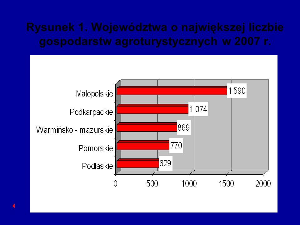 Rysunek 2. Województwa o najmniejszej liczbie gospodarstw agroturystycznych w 2007 r.