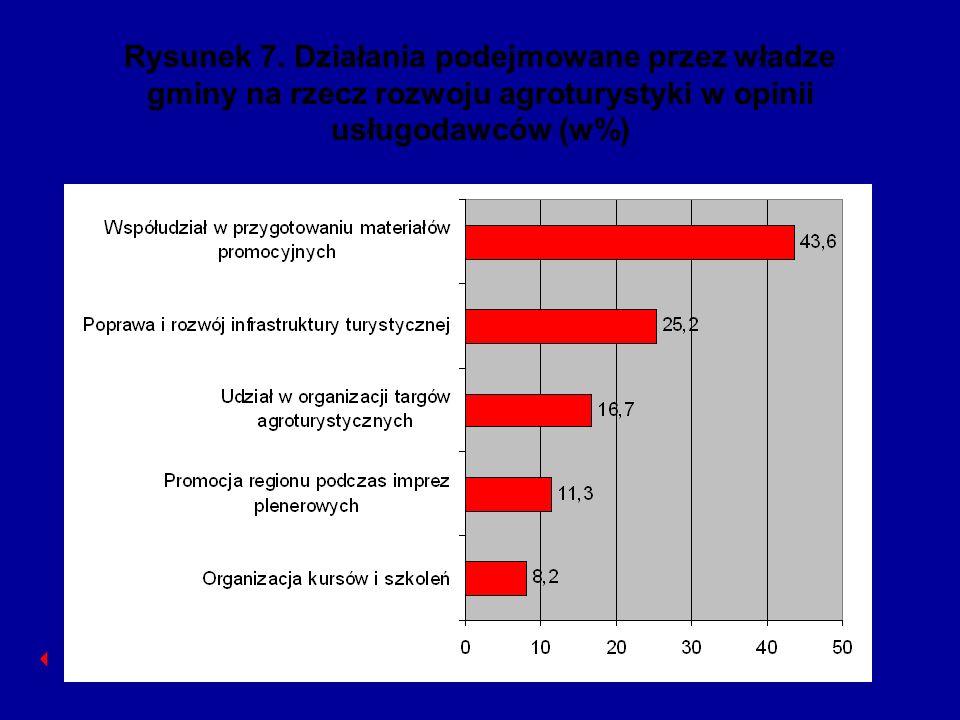 Rysunek 7. Działania podejmowane przez władze gminy na rzecz rozwoju agroturystyki w opinii usługodawców (w%)