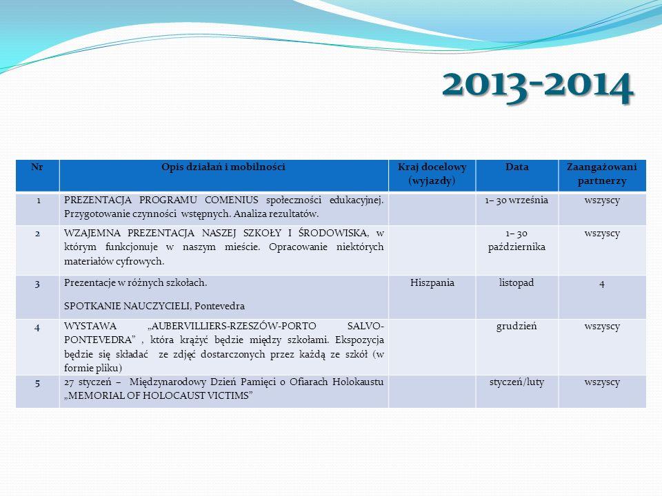 2013-2014 NrOpis działań i mobilności Kraj docelowy (wyjazdy) Data Zaangażowani partnerzy 1 PREZENTACJA PROGRAMU COMENIUS społeczności edukacyjnej. Pr