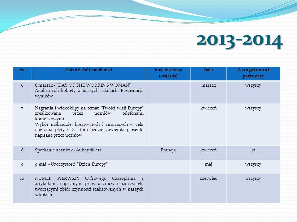 2013-2014 NrOpis działań i mobilności Kraj docelowy (wyjazdy) Data Zaangażowani partnerzy 68 marzec - DAY OF THE WORKING WOMAN Analiza roli kobiety w naszych szkołach.