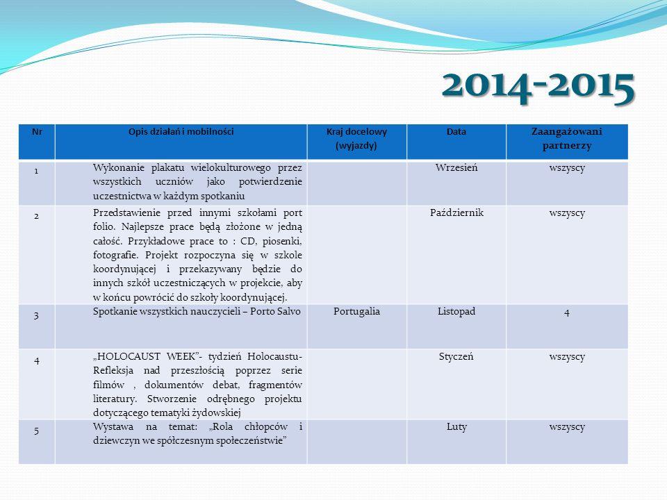 2014-2015 NrOpis działań i mobilności Kraj docelowy (wyjazdy) Data Zaangażowani partnerzy 1 Wykonanie plakatu wielokulturowego przez wszystkich ucznió