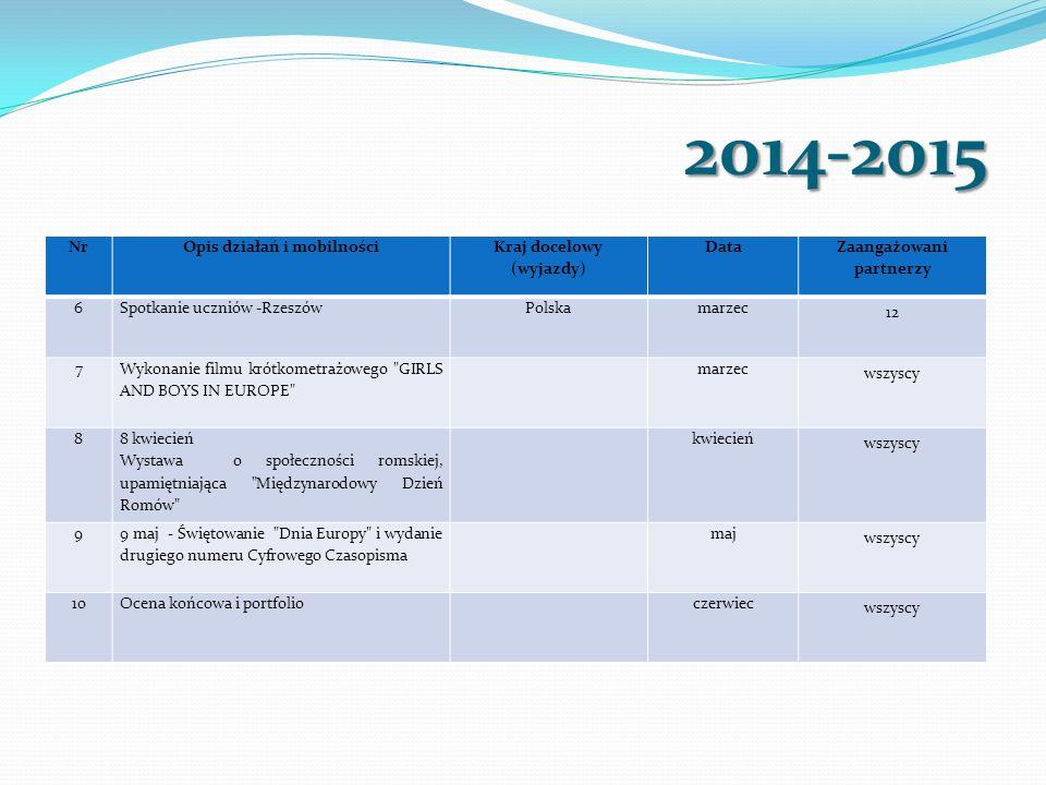 2014-2015 NrOpis działań i mobilności Kraj docelowy (wyjazdy) Data Zaangażowani partnerzy 6Spotkanie uczniów -RzeszówPolskamarzec 12 7 Wykonanie filmu krótkometrażowego GIRLS AND BOYS IN EUROPE marzec wszyscy 8 8 kwiecień Wystawa o społeczności romskiej, upamiętniająca Międzynarodowy Dzień Romów kwiecień wszyscy 9 9 maj - Świętowanie Dnia Europy i wydanie drugiego numeru Cyfrowego Czasopisma maj wszyscy 10Ocena końcowa i portfolioczerwiec wszyscy