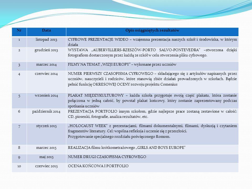 NrDataOpis osiągniętych rezultatów 1listopad 2013 CYFROWE PREZENTACJE WIDEO – wzajemna prezentacja naszych szkół i środowiska, w którym działa 2grudzi