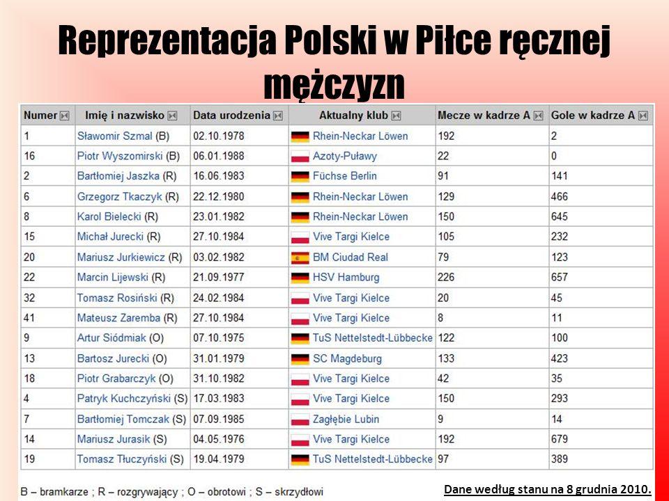 Reprezentacja Polski w Piłce ręcznej mężczyzn Dane według stanu na 8 grudnia 2010.