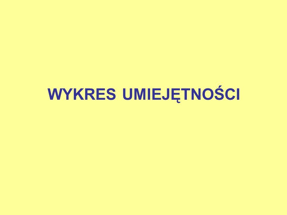 WYKRES UMIEJĘTNOŚCI
