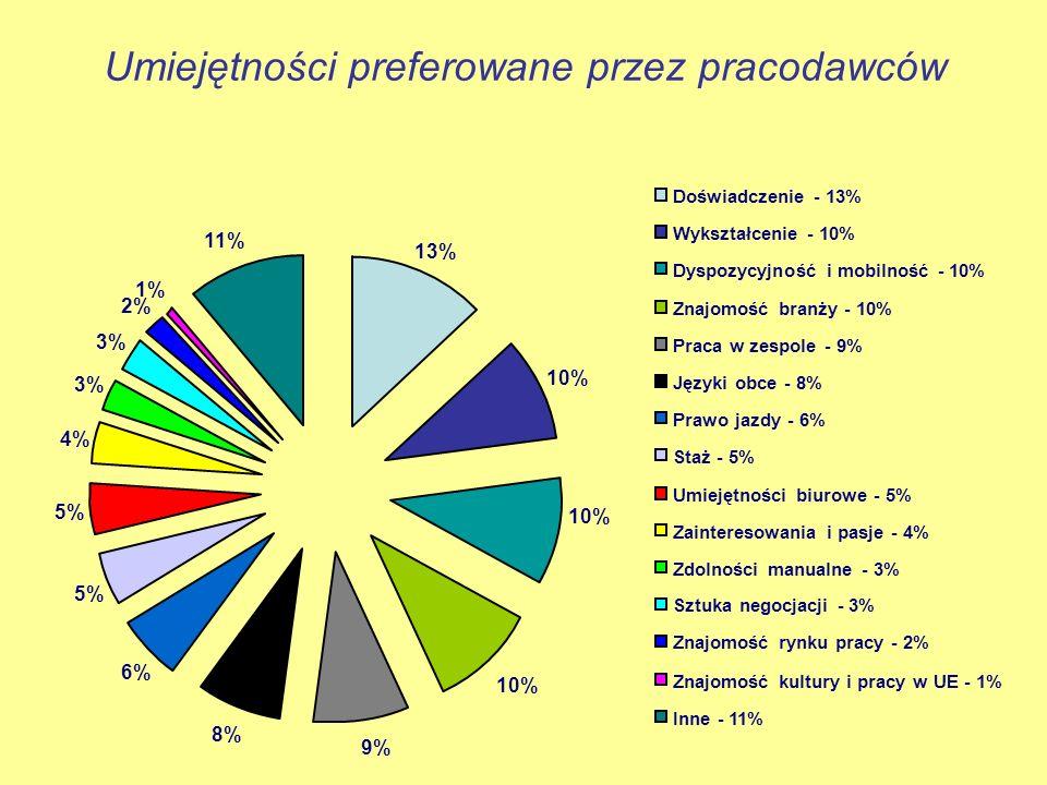 Umiejętności preferowane przez pracodawców 10% 9% 8% 6% 5% 4% 3% 2% 1% 11% 13% 10% Doświadczenie - 13% Wykształcenie - 10% Dyspozycyjność i mobilność