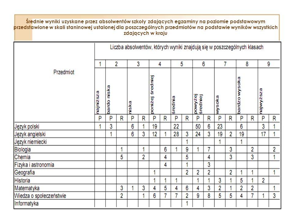 Średnie wyniki uzyskane przez absolwentów szkoły zdających egzaminy na poziomie podstawowym przedstawione w skali staninowej ustalonej dla poszczególn