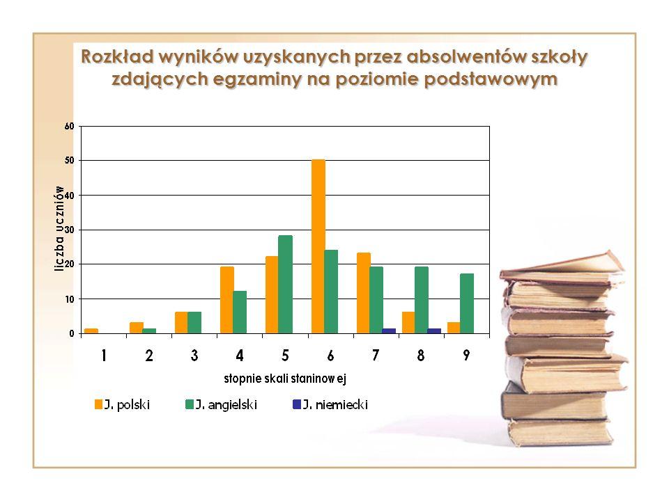 Rozkład wyników uzyskanych przez absolwentów szkoły zdających egzaminy na poziomie podstawowym