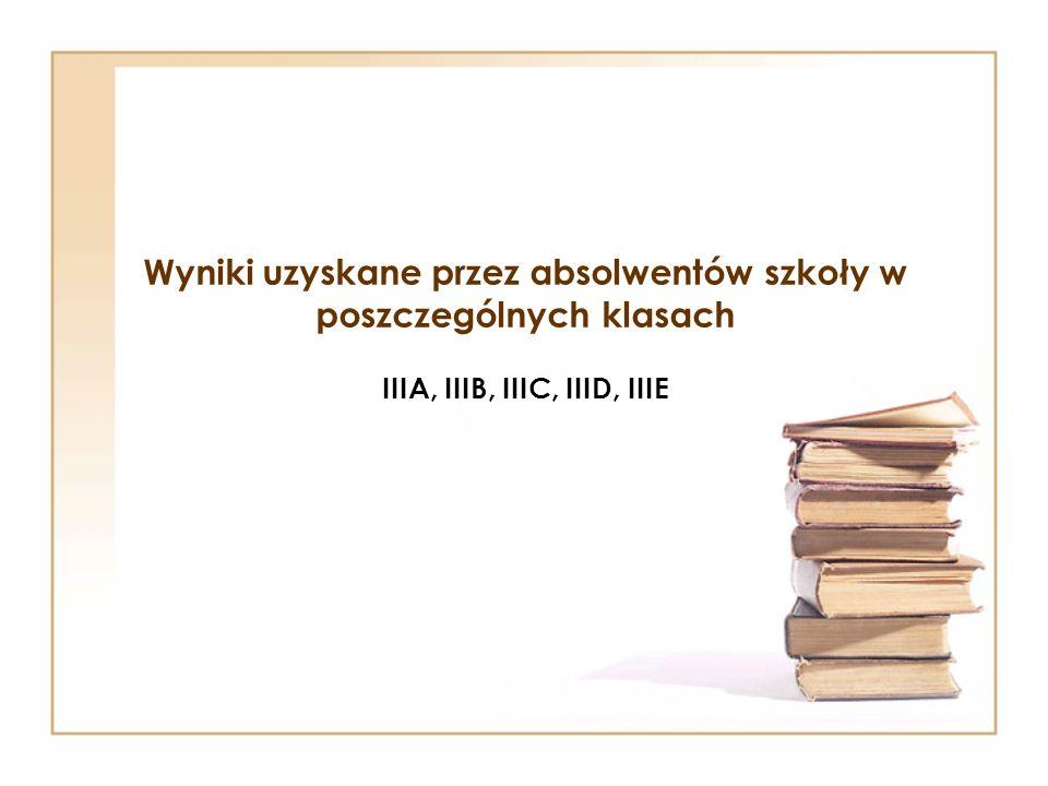 Wyniki uzyskane przez absolwentów szkoły w poszczególnych klasach IIIA, IIIB, IIIC, IIID, IIIE