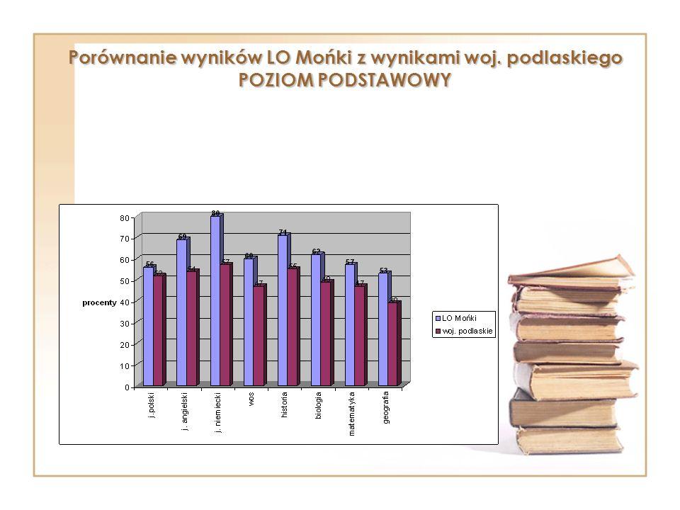 Porównanie wyników LO Mońki z wynikami woj. podlaskiego POZIOM PODSTAWOWY