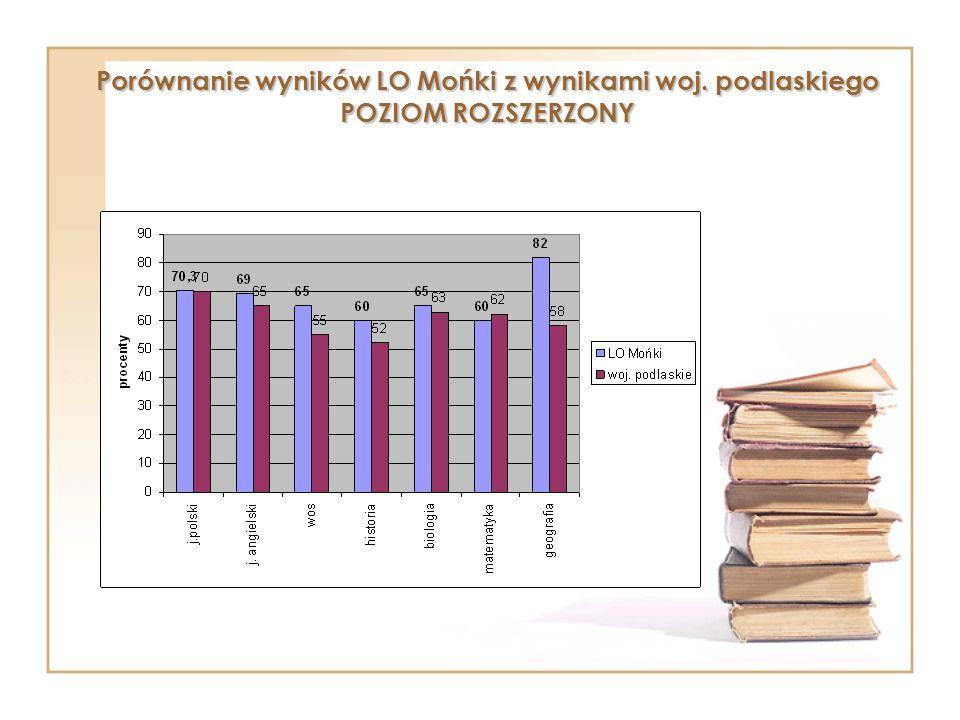 Porównanie wyników LO Mońki z wynikami woj. podlaskiego POZIOM ROZSZERZONY