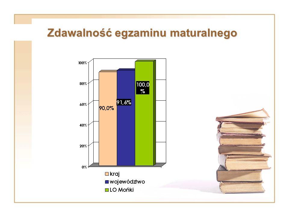 Zdawalność egzaminu maturalnego