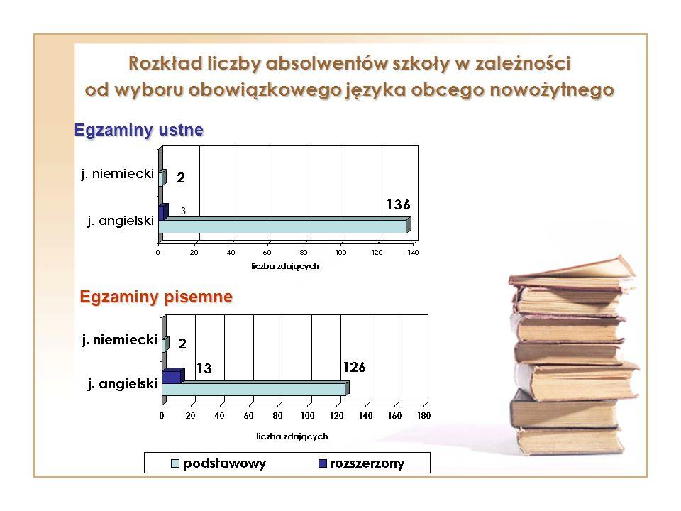 3 Rozkład liczby absolwentów szkoły w zależności od wyboru obowiązkowego języka obcego nowożytnego Egzaminy ustne Egzaminy pisemne