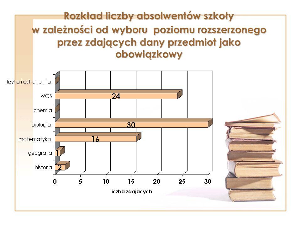 Rozkład liczby absolwentów szkoły w zależności od wyboru poziomu rozszerzonego przez zdających dany przedmiot jako obowiązkowy