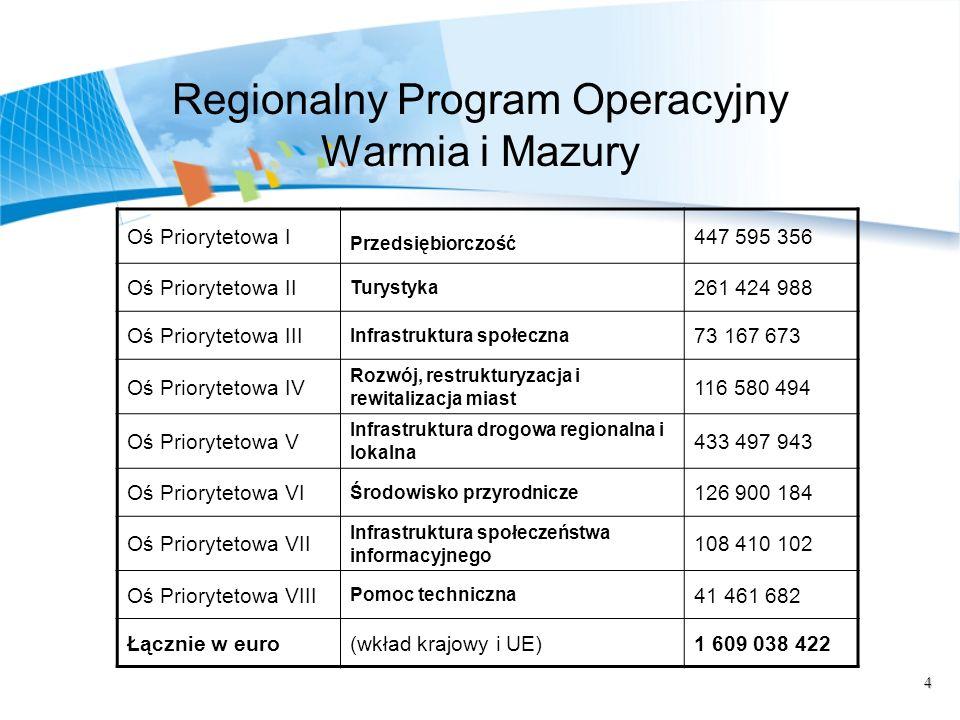 4 Regionalny Program Operacyjny Warmia i Mazury Oś Priorytetowa I Przedsiębiorczość 447 595 356 Oś Priorytetowa II Turystyka 261 424 988 Oś Prioryteto