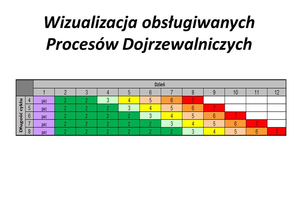 Wizualizacja obsługiwanych Procesów Dojrzewalniczych