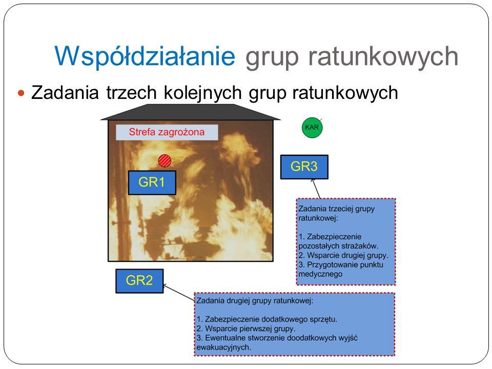 Współdziałanie grup ratunkowych Zadania trzech kolejnych grup ratunkowych