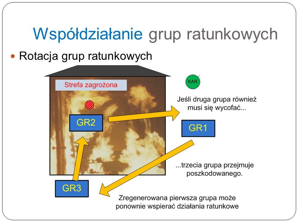 Współdziałanie grup ratunkowych Rotacja grup ratunkowych