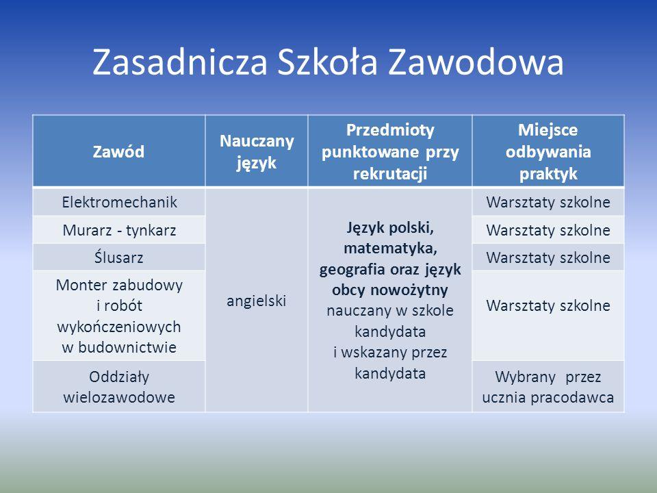 Zasadnicza Szkoła Zawodowa Zawód Nauczany język Przedmioty punktowane przy rekrutacji Miejsce odbywania praktyk Elektromechanik angielski Język polski