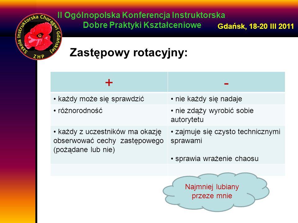 II Ogólnopolska Konferencja Instruktorska Dobre Praktyki Kształceniowe Gdańsk, 18-20 III 2011 Zastępowy wybierany przez zastęp +- najbardziej naturalny wybór wspólne zainteresowania ważne są motywy wyboru wymaga większej czujności drużynowego prawdopodobieństwo wybrania osoby z cechami przywódcy jeśli jest rówieśnikiem to ma mniejszy autorytet, wiedzę łatwe porozumienie między zastępem