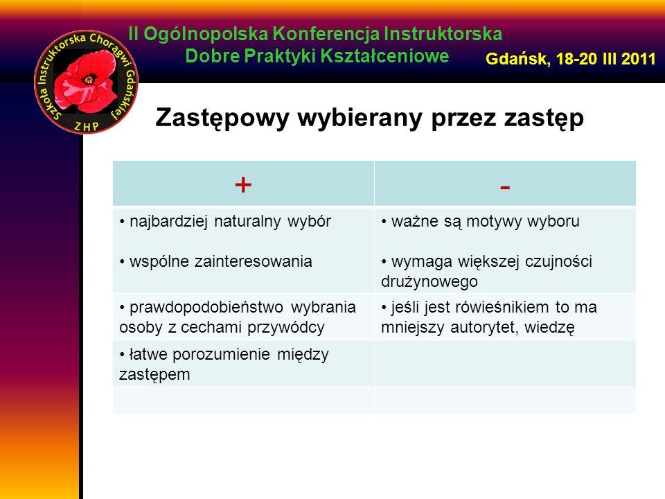 II Ogólnopolska Konferencja Instruktorska Dobre Praktyki Kształceniowe Gdańsk, 18-20 III 2011 Zastępowy wybierany przez kadrę +- sprawdza się kiedy zawodzi samoistny wybór ryzykowny wyłania naturalnego lidera mogą potworzyć się nierówne grupy skupia osoby, którym odpowiada dany model przywództwa jest pracochłonny nie może być do końca jawny może być wykonany w momencie kiedy kursanci już się poznają np: socjogram