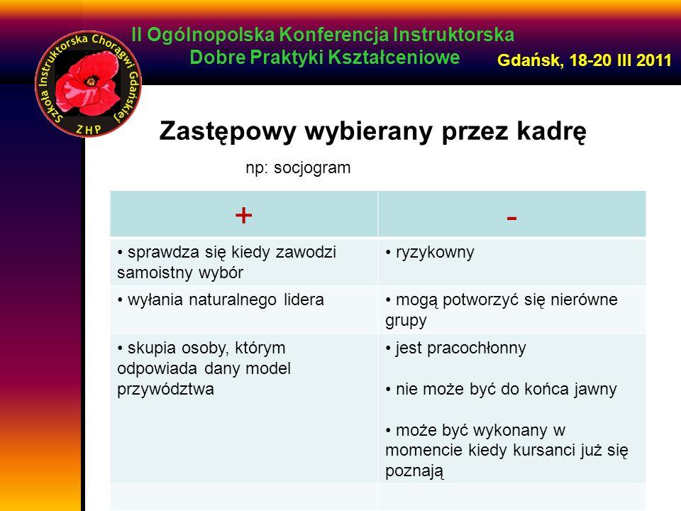 II Ogólnopolska Konferencja Instruktorska Dobre Praktyki Kształceniowe Gdańsk, 18-20 III 2011 Zastępowy wybierany przez kadrę +- sprawdza się kiedy za