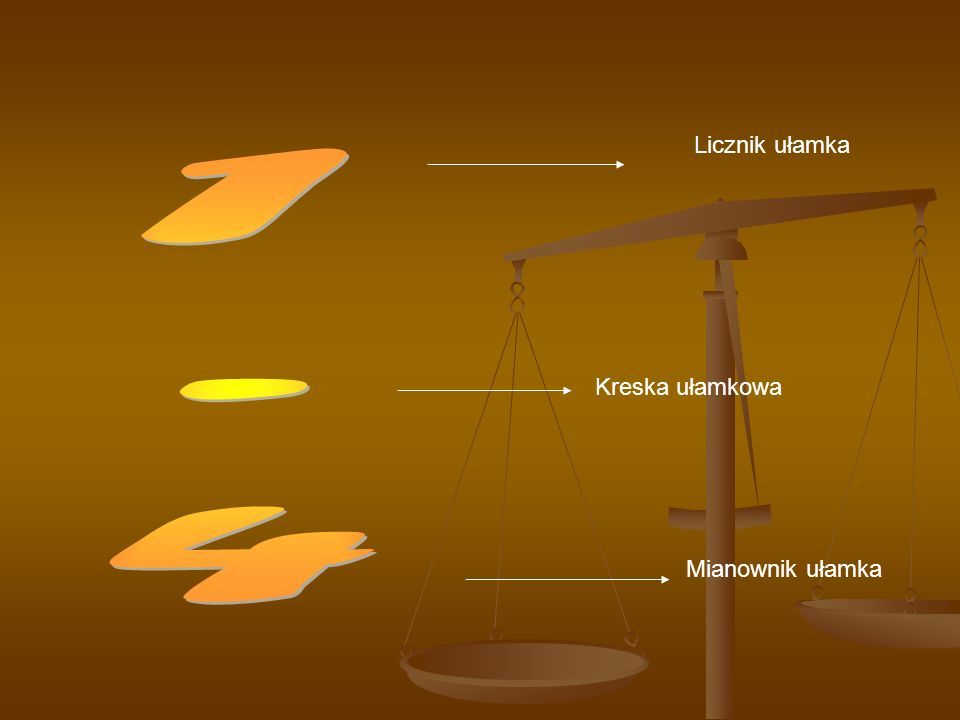 Licznik ułamka Kreska ułamkowa Mianownik ułamka