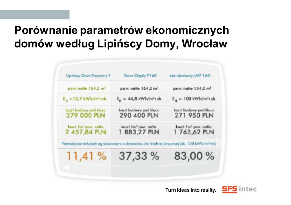 Turn ideas into reality. Porównanie parametrów ekonomicznych domów według Lipińscy Domy, Wrocław