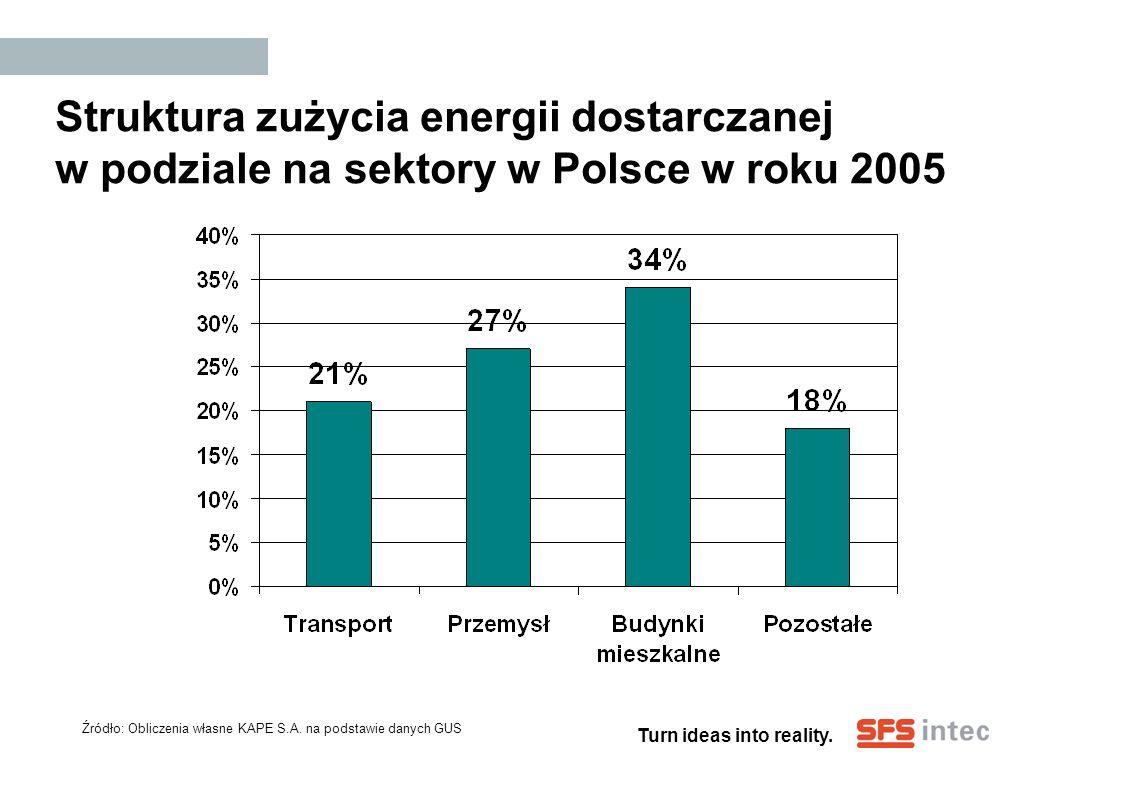 Turn ideas into reality. Struktura zużycia energii dostarczanej w podziale na sektory w Polsce w roku 2005 Źródło: Obliczenia własne KAPE S.A. na pods