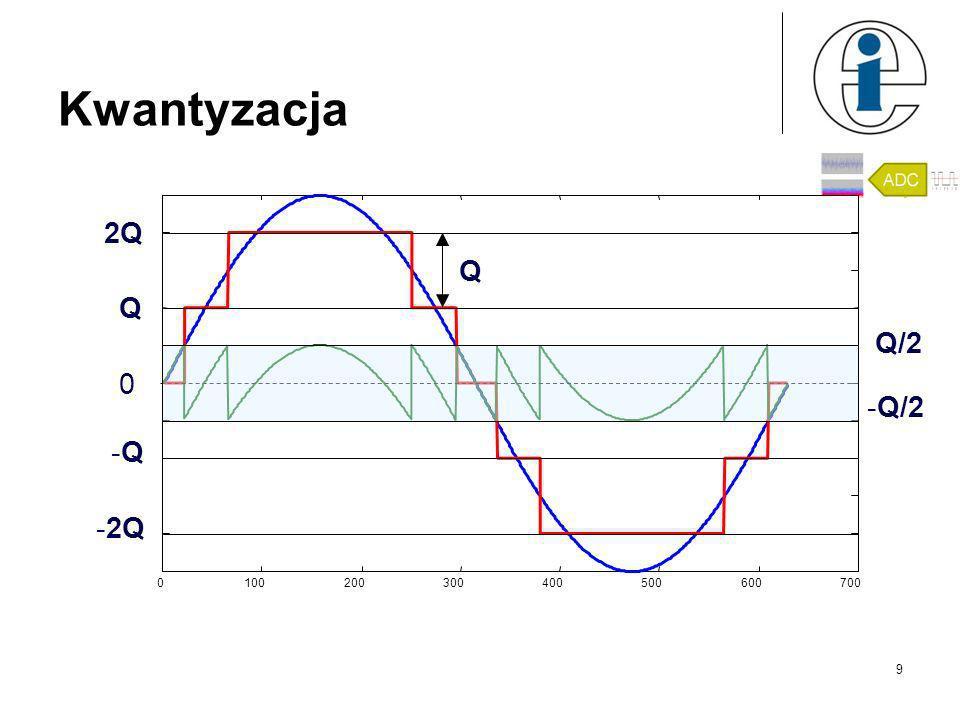 Aliasing Błędna rejestracja sygnałów o wysokiej częstotliwości jako sygnały o niskiej częstotliwości. Spowodowane jest to zbyt niską częstotliwością p