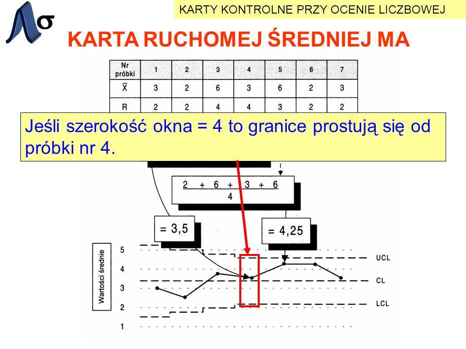KARTA RUCHOMEJ ŚREDNIEJ MA KARTY KONTROLNE PRZY OCENIE LICZBOWEJ Jeśli szerokość okna = 4 to granice prostują się od próbki nr 4.