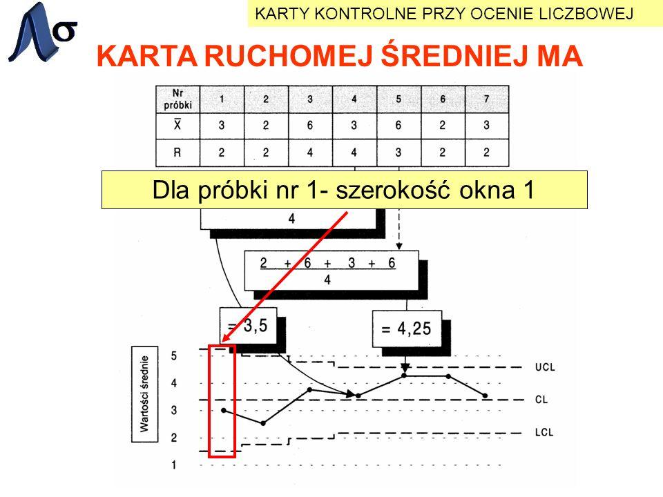 KARTA RUCHOMEJ ŚREDNIEJ MA KARTY KONTROLNE PRZY OCENIE LICZBOWEJ Dla próbki nr 1- szerokość okna 1
