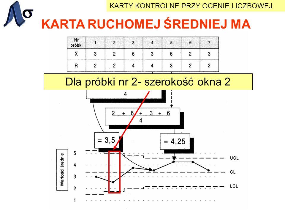 KARTA RUCHOMEJ ŚREDNIEJ MA KARTY KONTROLNE PRZY OCENIE LICZBOWEJ Dla próbki nr 2- szerokość okna 2
