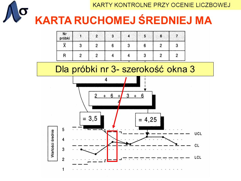 KARTA RUCHOMEJ ŚREDNIEJ MA KARTY KONTROLNE PRZY OCENIE LICZBOWEJ Dla próbki nr 3- szerokość okna 3