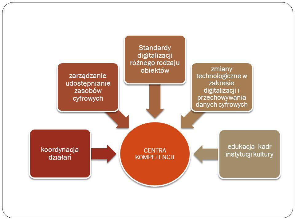 CENTRA KOMPETENCJI koordynacja działań zarządzanie udostępnianie zasobów cyfrowych Standardy digitalizacji różnego rodzaju obiektów zmiany technologic