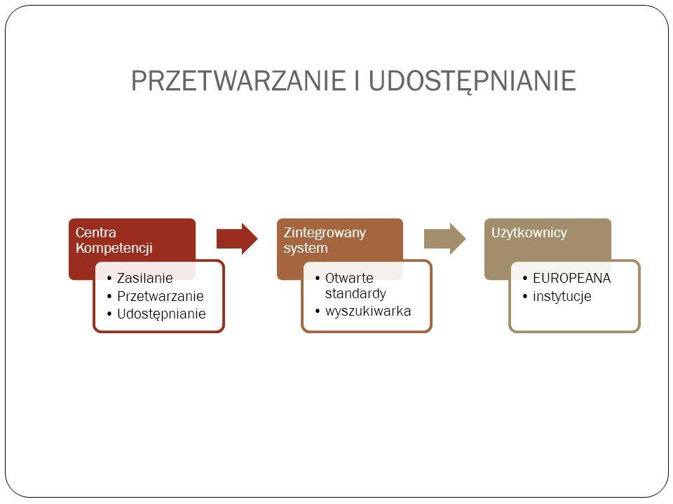 PRZETWARZANIE I UDOSTĘPNIANIE Centra Kompetencji Zasilanie Przetwarzanie Udostępnianie Zintegrowany system Otwarte standardy wyszukiwarka Użytkownicy