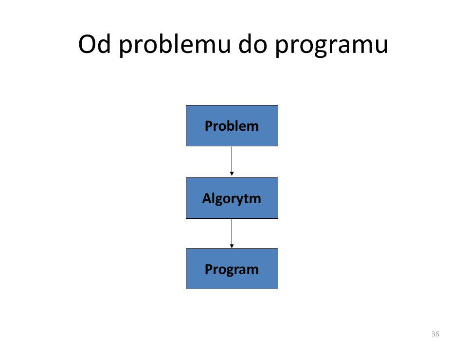 36 Od problemu do programu Problem Algorytm Program