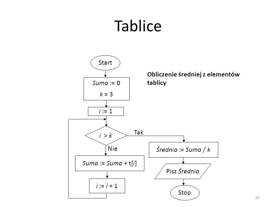 30 Tablice Start i > k Nie Suma := 0 k = 3 Suma := Suma + t[i] i := i + 1 Tak Stop i := 1 Średnia := Suma / k Pisz Średnia Obliczenie średniej z eleme