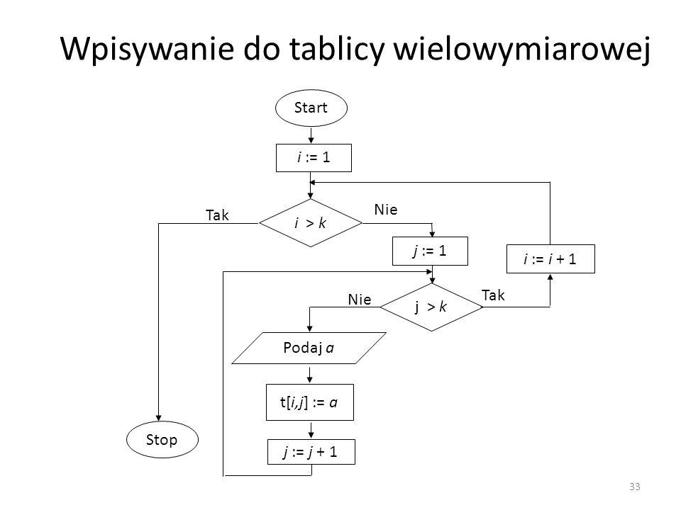 Wpisywanie do tablicy wielowymiarowej Start i > k i := 1 Tak Stop Nie j > k j := 1 Tak i := i + 1 Podaj a t[i,j] := a j := j + 1 Nie 33