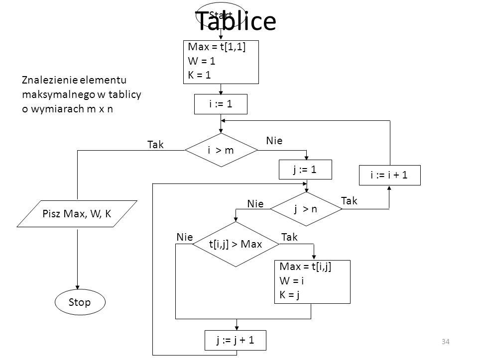 Tablice Start i > m i := 1 Tak Stop Nie j > n j := 1 Tak i := i + 1 Nie Max = t[1,1] W = 1 K = 1 Pisz Max, W, K t[i,j] > Max Tak Max = t[i,j] W = i K