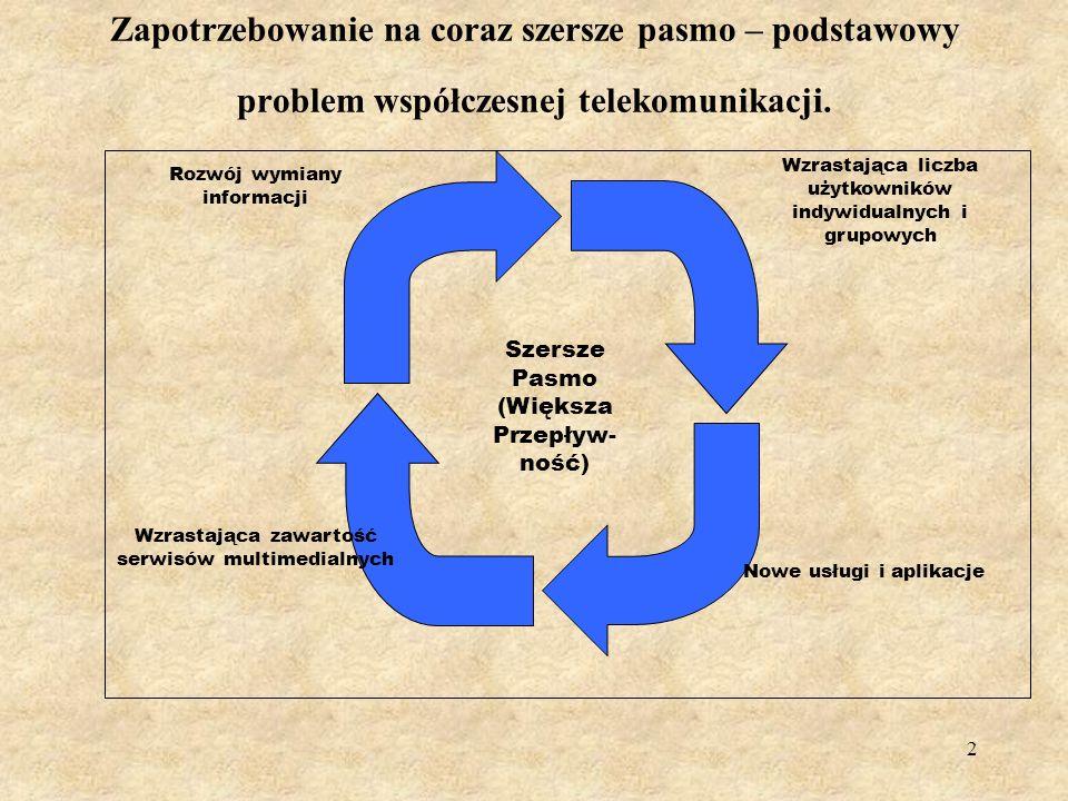 122 SIEĆ PIONIER 2005
