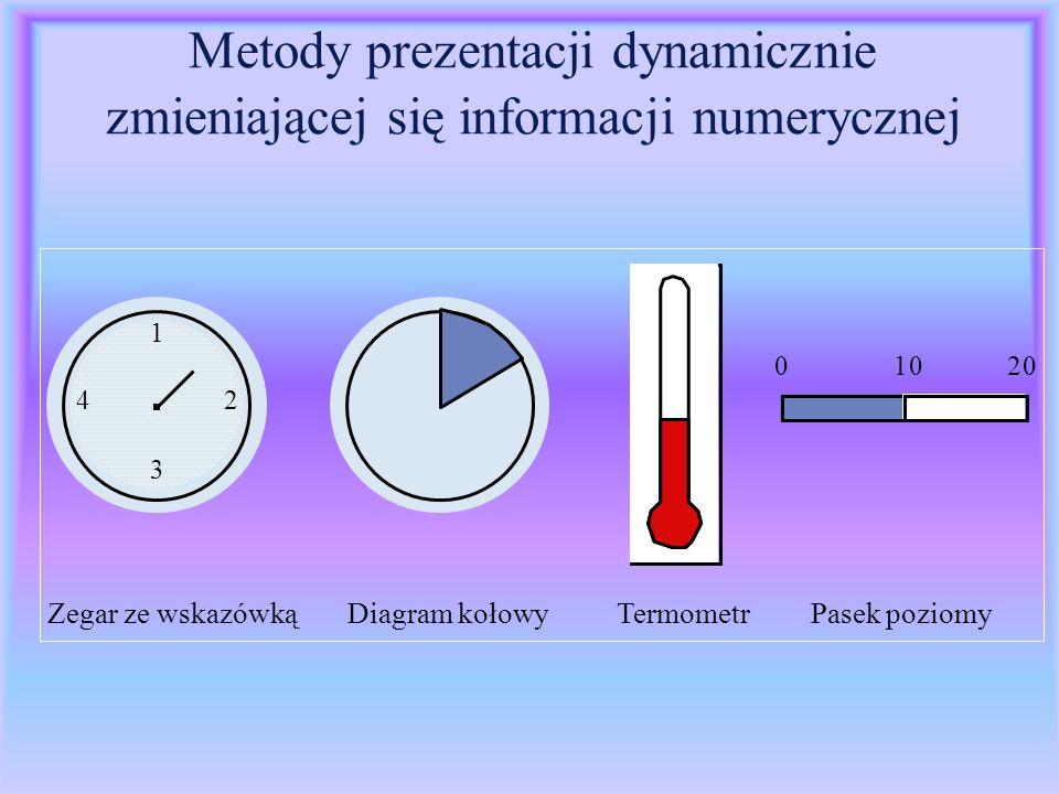 Metody prezentacji dynamicznie zmieniającej się informacji numerycznej 1 3 42 01020 Zegar ze wskazówką Diagram kołowy Termometr Pasek poziomy