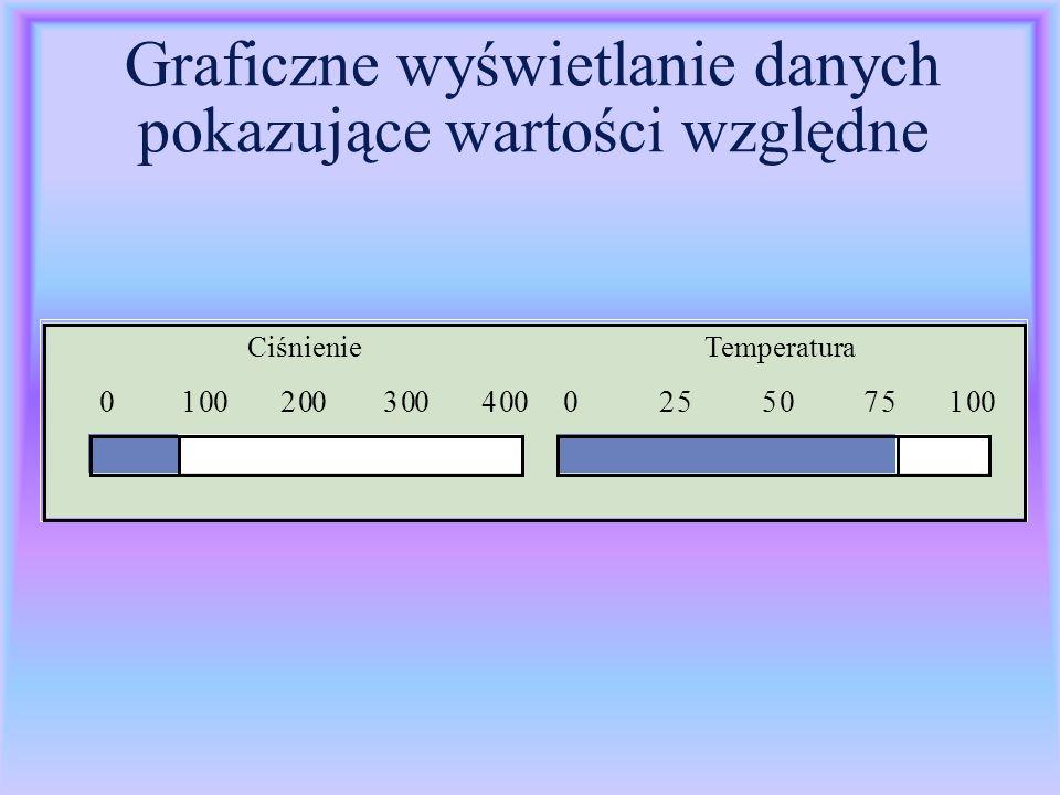 Graficzne wyświetlanie danych pokazujące wartości względne Ciśnienie Temperatura 01002003004000255075100