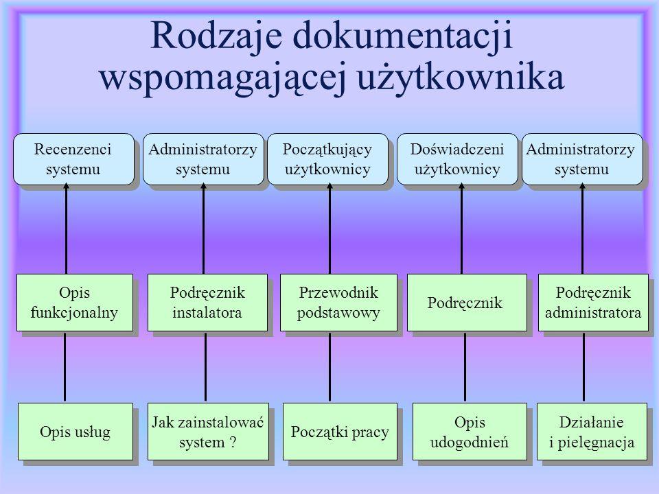 Rodzaje dokumentacji wspomagającej użytkownika Recenzenci systemu Recenzenci systemu Administratorzy systemu Administratorzy systemu Początkujący użyt