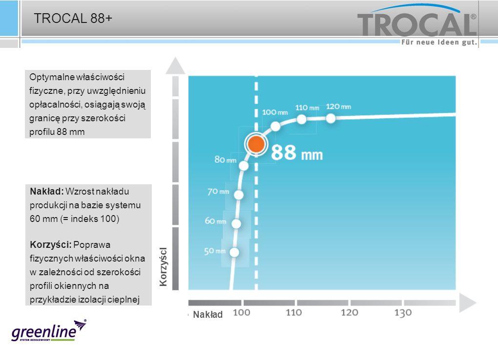 Nakład: Wzrost nakładu produkcji na bazie systemu 60 mm (= indeks 100) Korzyści: Poprawa fizycznych właściwości okna w zależności od szerokości profil