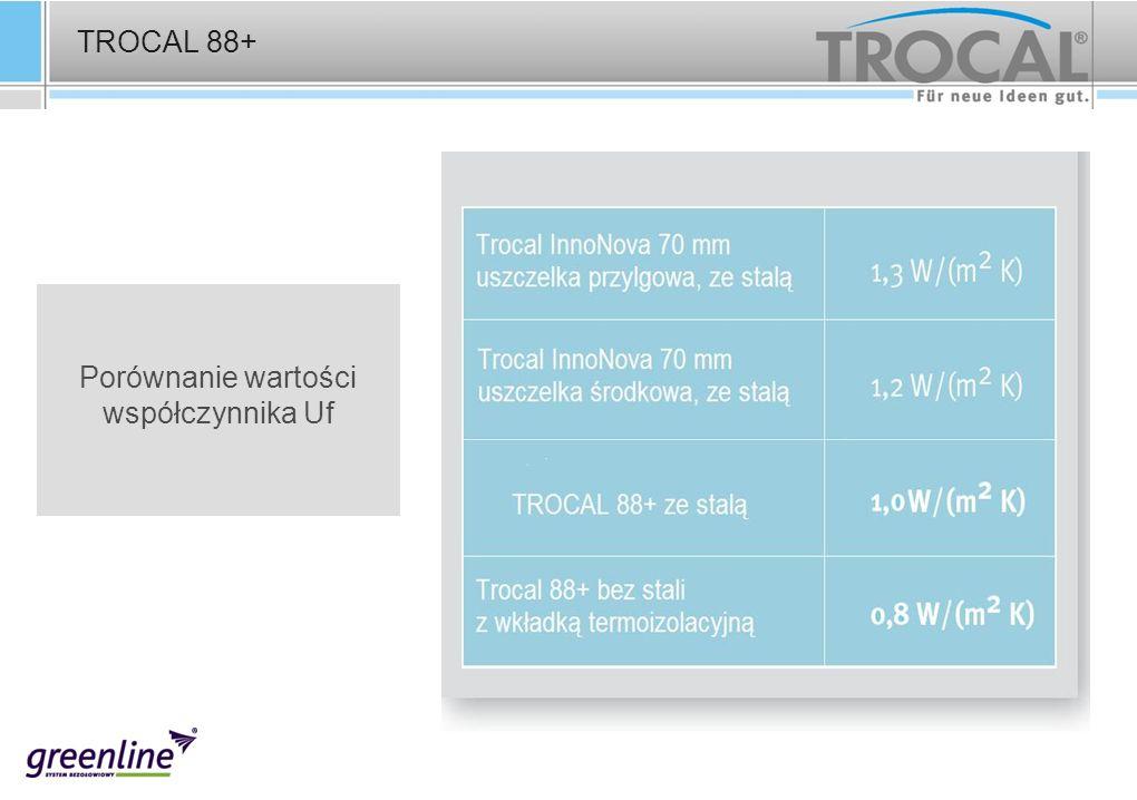 TROCAL 88+ Porównanie wartości współczynnika Uf