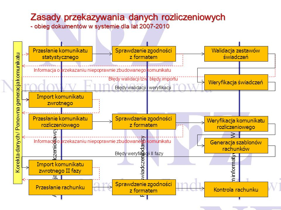 Zasady przekazywania danych rozliczeniowych - obieg dokumentów w systemie dla lat 2007-2010 Aplikacja świadczeniodawcy Portal świadczeniodawcy System