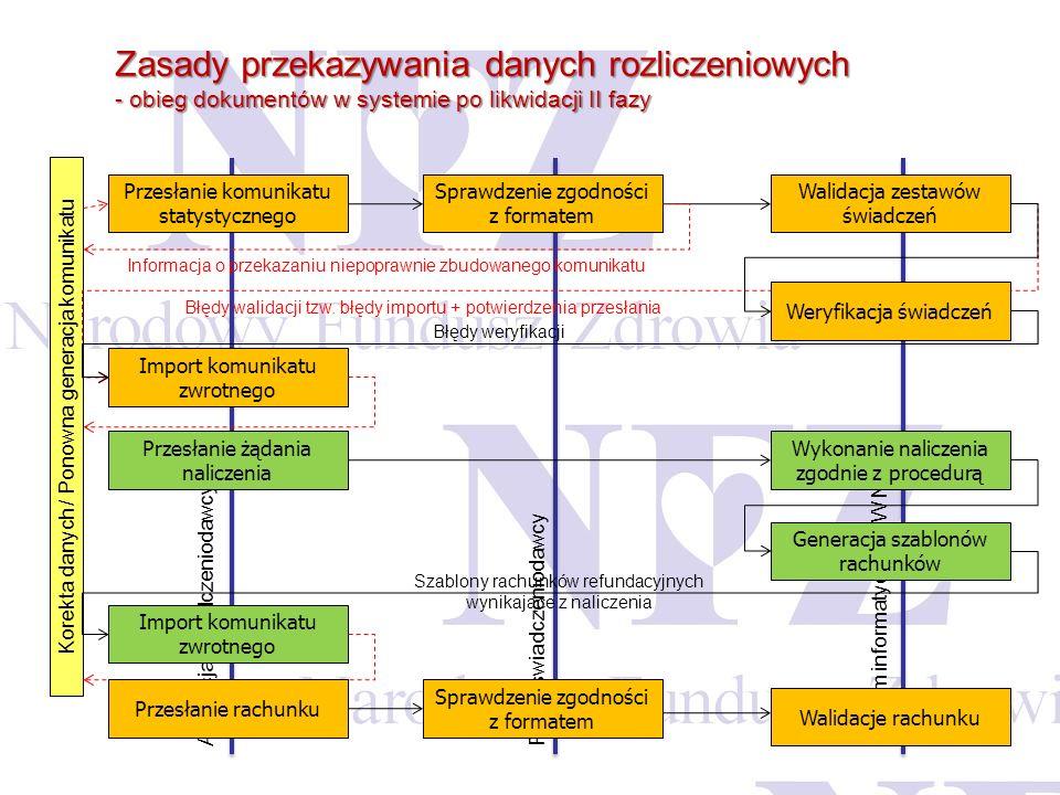 Zasady przekazywania danych rozliczeniowych - obieg dokumentów w systemie po likwidacji II fazy Aplikacja świadczeniodawcy Portal świadczeniodawcy Sys
