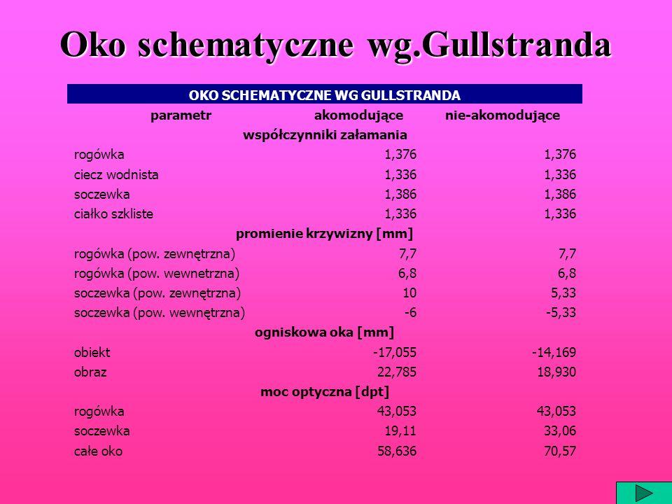 Oko schematyczne wg.Gullstranda OKO SCHEMATYCZNE WG GULLSTRANDA parametrakomodującenie-akomodujące współczynniki załamania rogówka1,376 ciecz wodnista